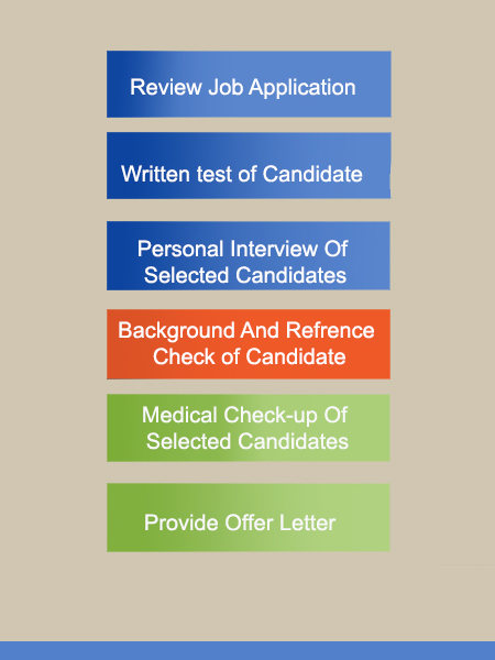 Flowchart for recruitment