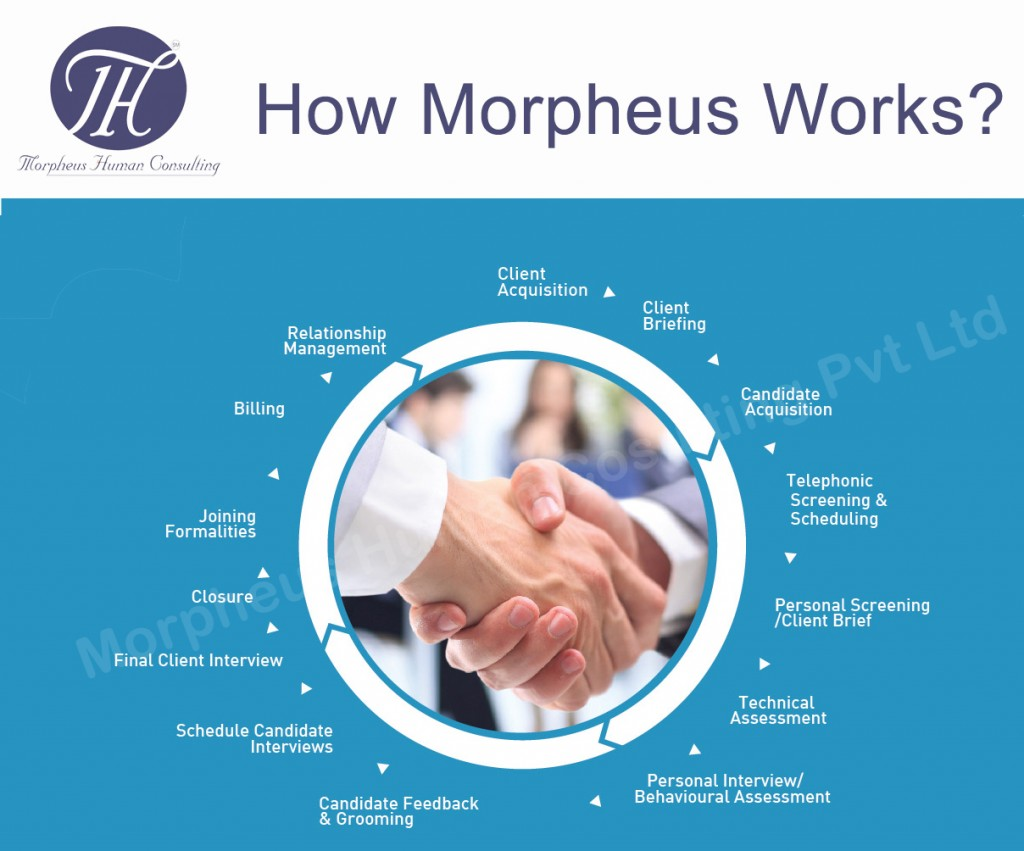 process flow in Morpheus human Consulting