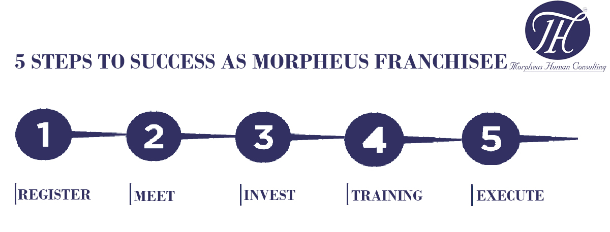 morpheus-human-consulting-franchise-success
